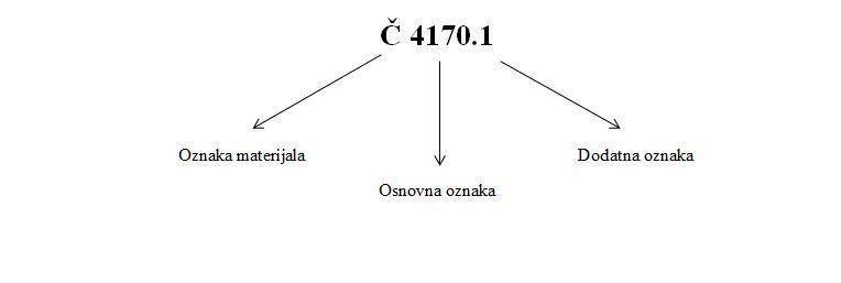 Označavanje čelika